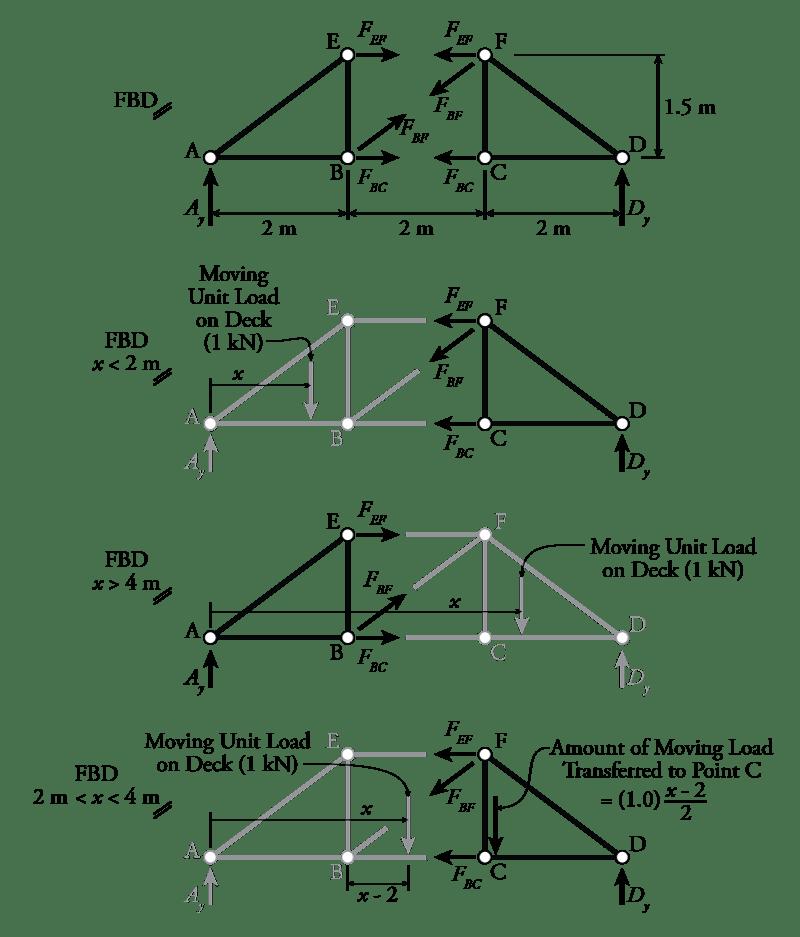 diagrams of truss bridge