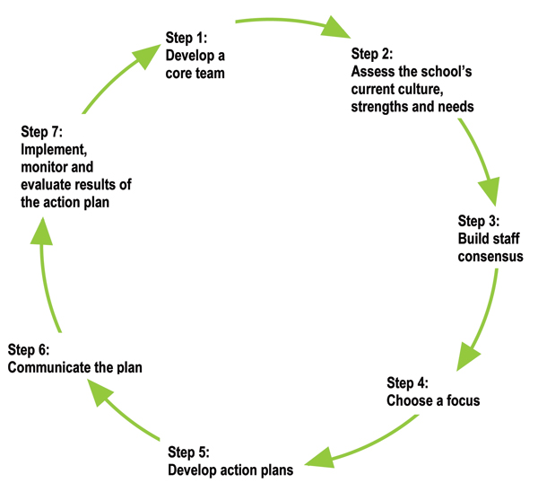 Key Element 10 Action plan for school change \u2013 Supporting Positive