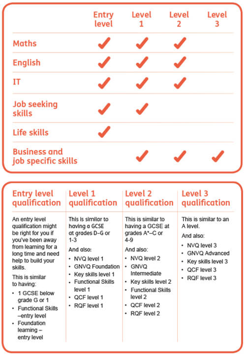 Qualification equivalents learndirect - qualification table