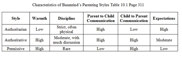 17 Do You Know Your Parenting Style?