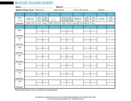 Diabetes Information PDF Forms for Consumers  Learning About