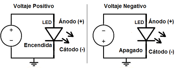 diagrama positivo y negativo