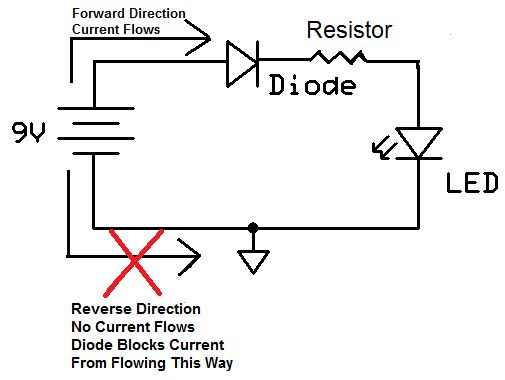 below is a visual demonstrating this property of a power diode