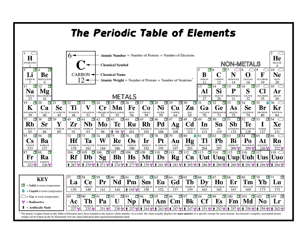 Free Printable Periodic Tables Of Elements Learning