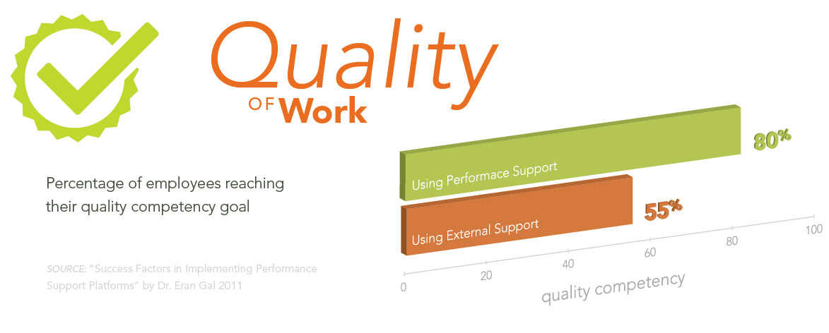 Performance vs Learning \ Training Performance Support Pinterest - performance evaluation