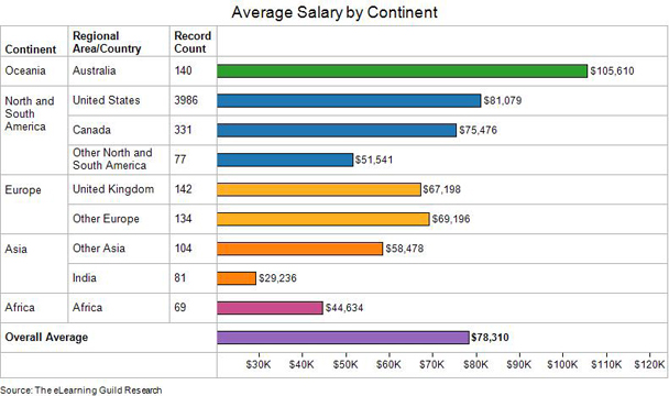 The eLearning Guild Releases 2015 Global eLearning Salary