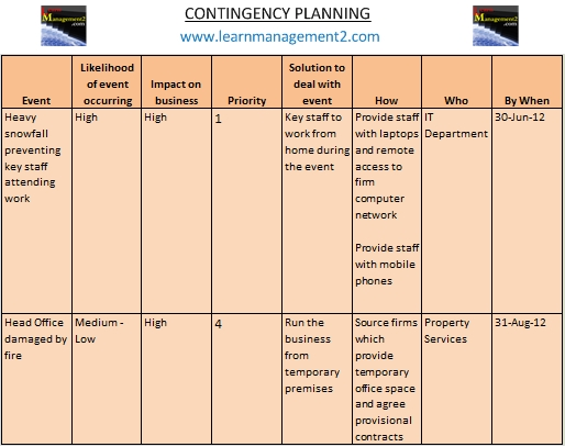 Contingency Plans and Planning
