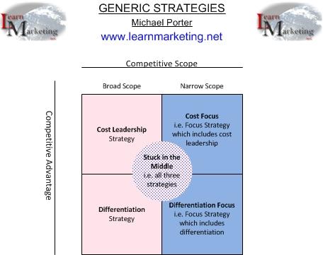 Generic (Competitive) Strategies - porter's three generic strategies