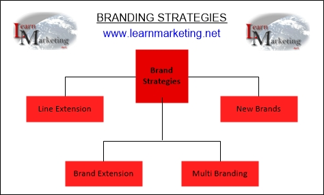 Brand Definitions And Branding Strategy - branding strategy