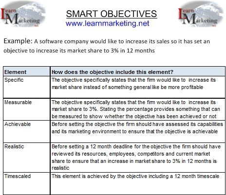 Smart objectives examples for finance Term paper Service