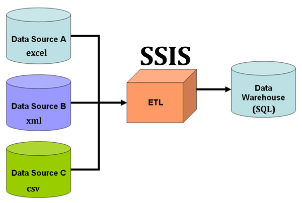 Understand ETL Process using SSIS with an example  Learn MSBI Tutorials