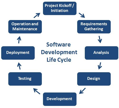 SDLC Phases Software Development Life Cycle Learntek