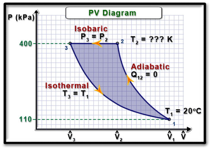 work on a pv diagram