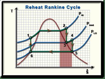 the basic rankine vapor power cycle into a reheat rankine cycle