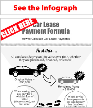 Lease Payment Formula Explained - by LeaseGuide.com