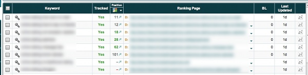 Authority Site Rankings