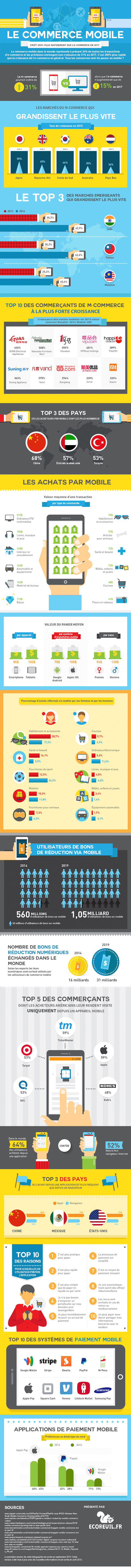 m-commerce vs e-commerce_infographie