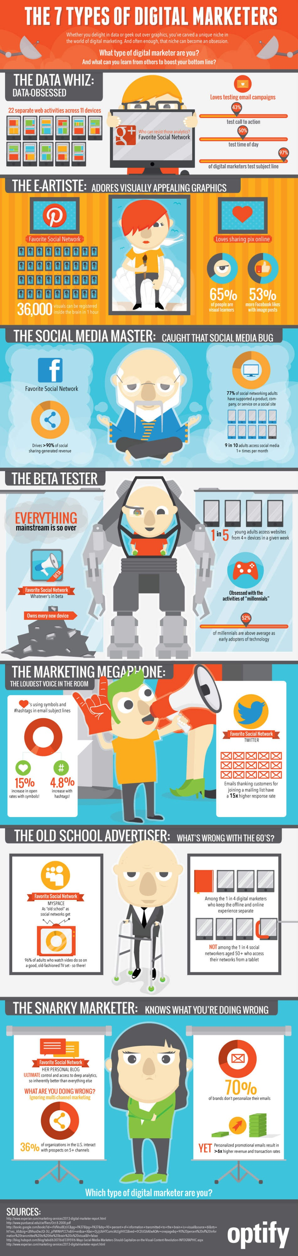 7-profils-marketeurs-digital_infographie