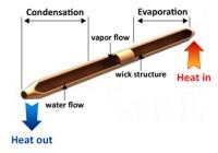 MechaTronix - Heat Pipe