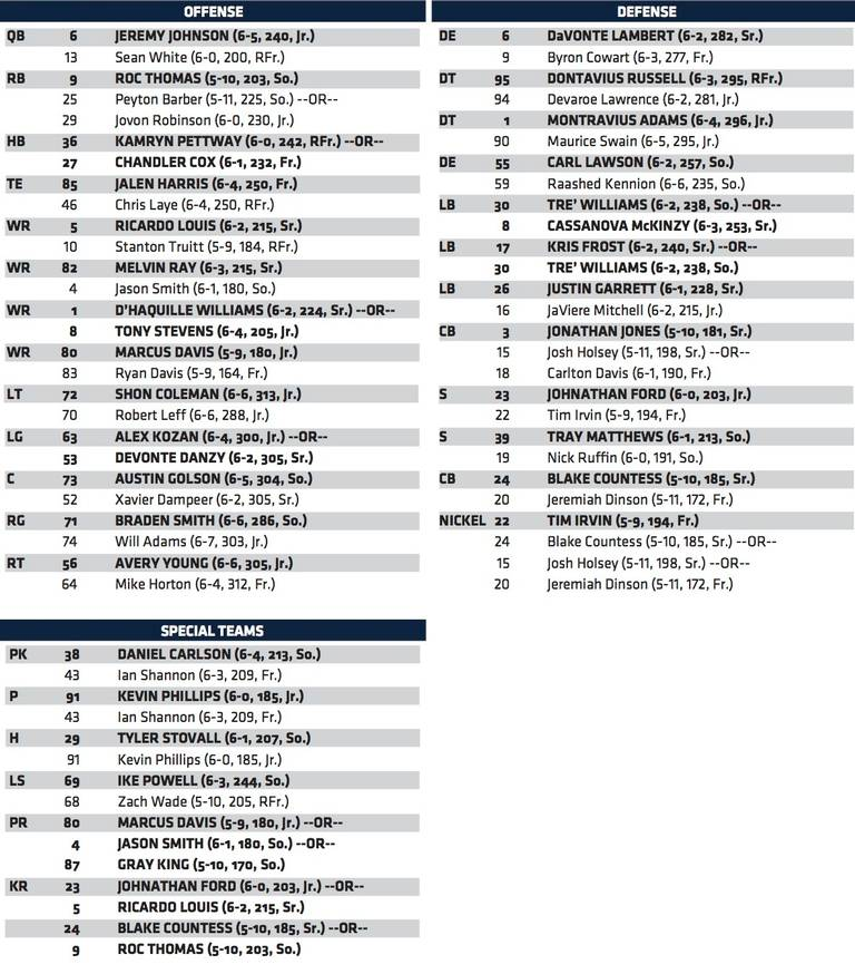 auburn football depth chart - Heartimpulsar