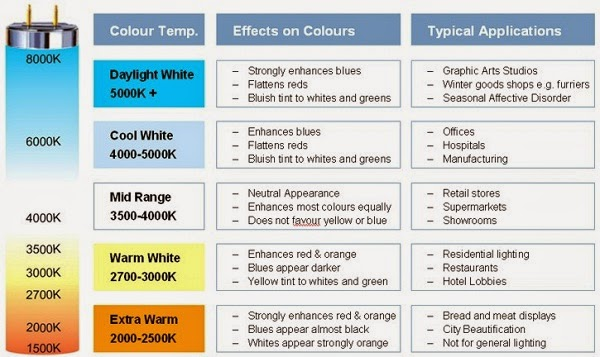 Don\u0027t Be Fool while selecting Best LED Lights \u2013 LED lights in India
