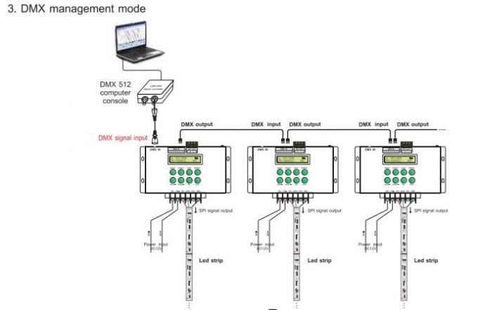 Dmx Control Wiring Diagram Wiring Diagram