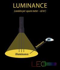 Light measurements explained | LEDwatcher