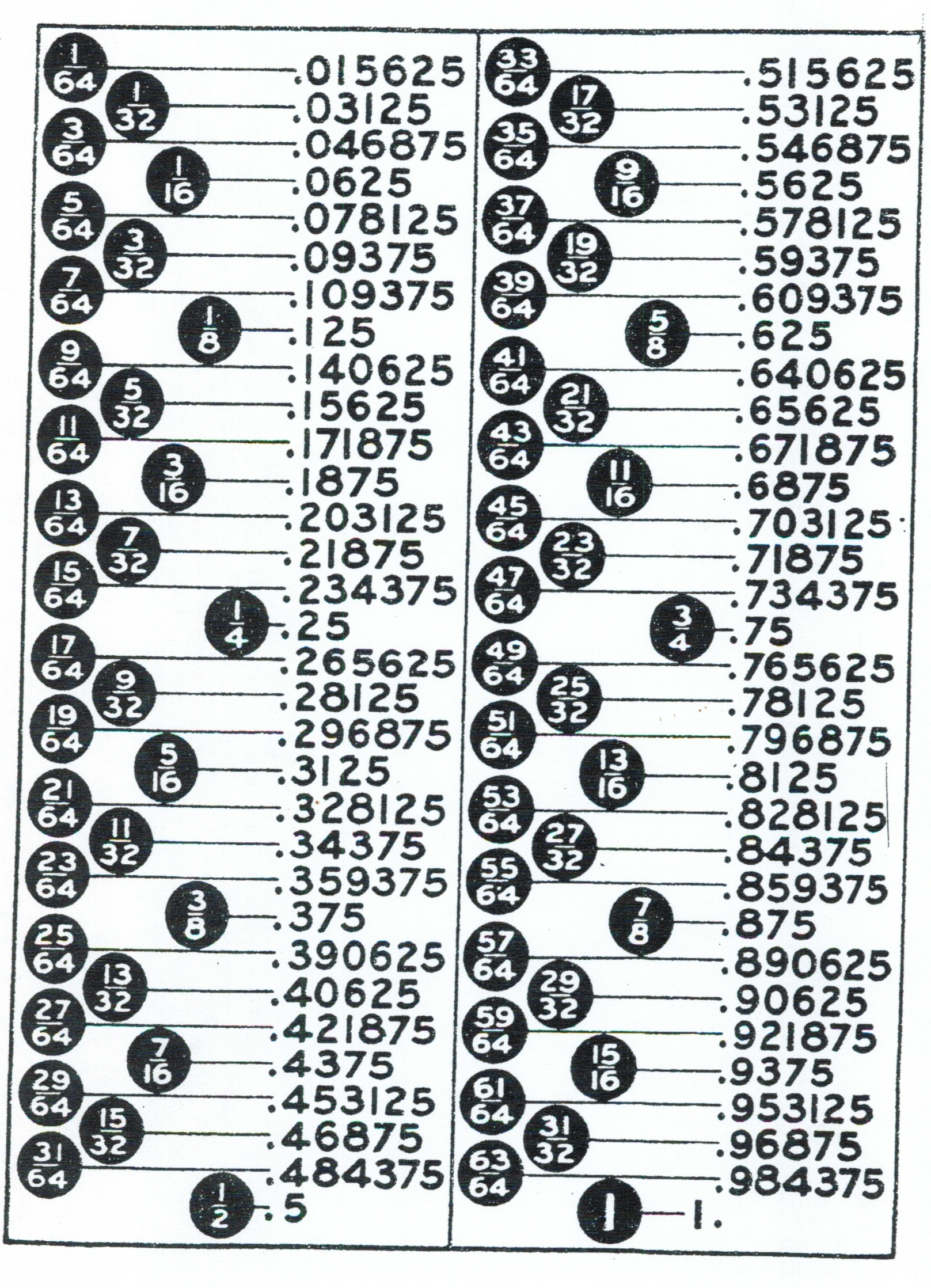 Worksheet Printable Fraction To Decimal Chart Decimal Fraction Conversion  Chart Pdf Free Apk Downloader Great Pictures