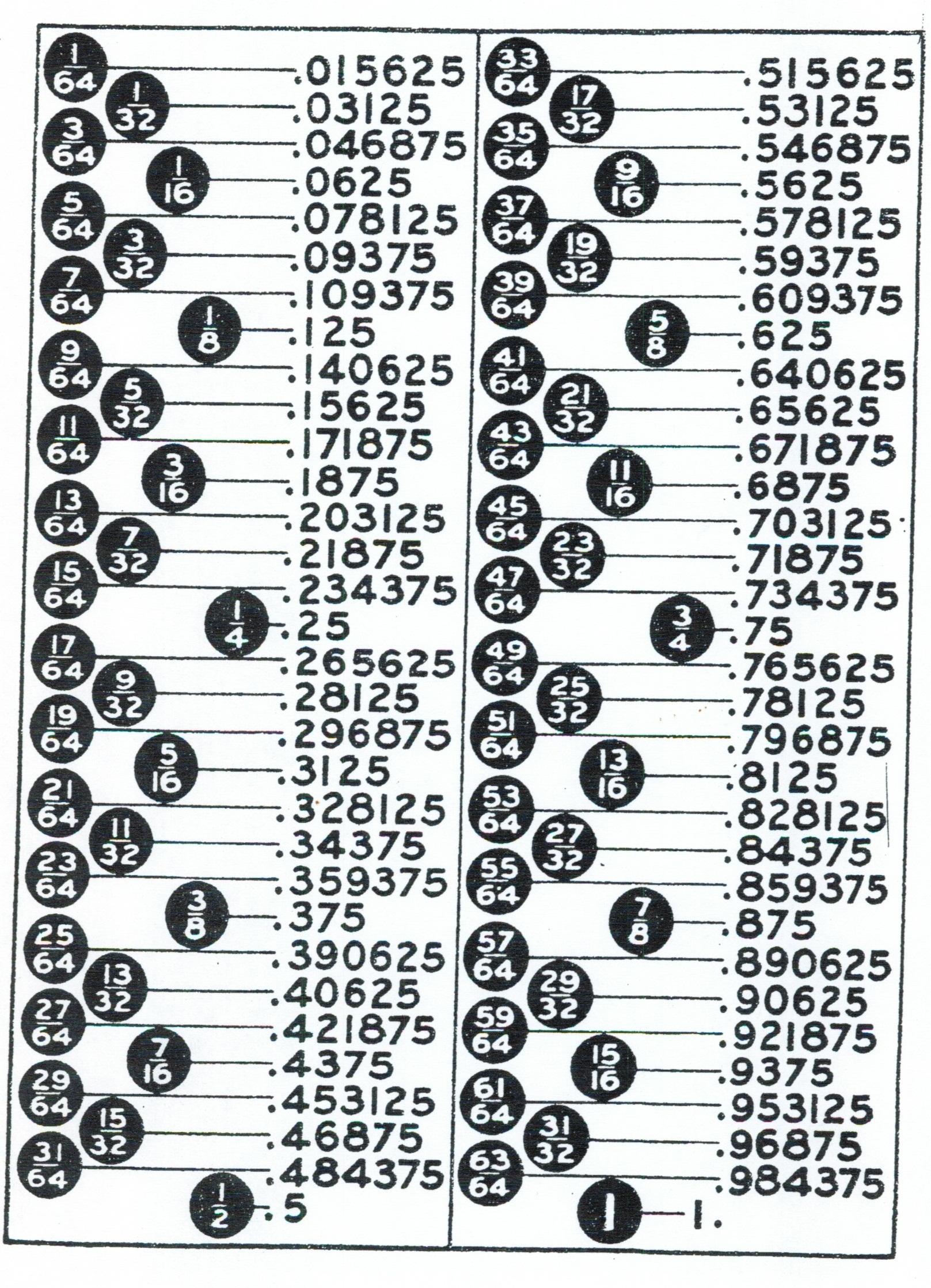Worksheet Printable Fraction To Decimal Chart Wosenly Free Worksheet – Decimal Conversion Chart