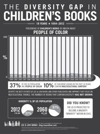 Diversity in Children's Books