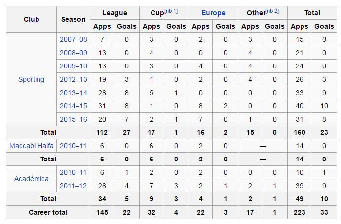 Silva Facts