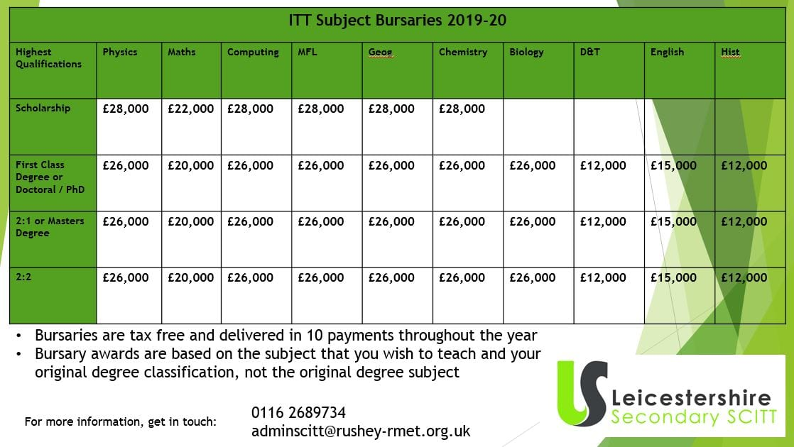 Teacher Training Bursary - could I get one? Leicestershire
