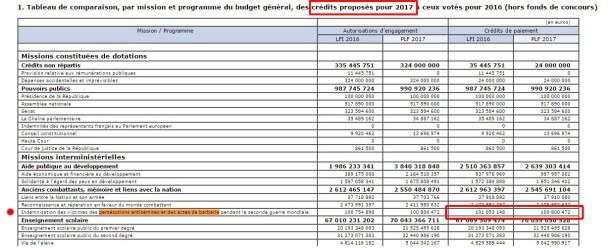 budget2017-valls-100-millions