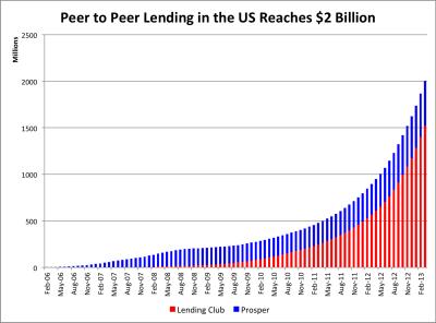 Lending Club and Prosper Cross $2 Billion in Total Loans - Lend Academy