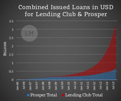8 Convincing Ways Prosper & Lending Club are Good Investments