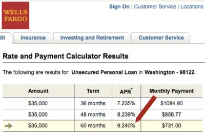 Wells Fargo Personal Loan? Lending Club Has Better Rates
