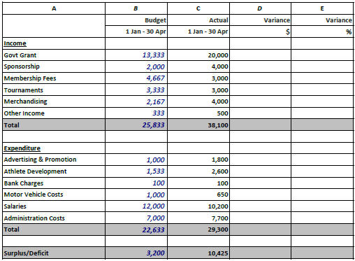budget expenditure template - Selol-ink