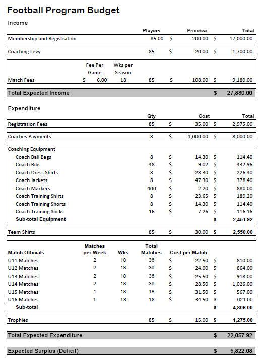 Budgeting How to develop a program budget
