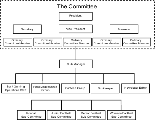Non Profit Organizational Chart Mar Staff Wellspring Consulting - departmental structure template