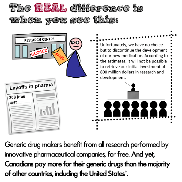 The REAL difference between generic and brand name drugs - Le Pharmachien : layoffs in pharma, closed research centres, investments in research and development, Canadians pay more than the Unites States