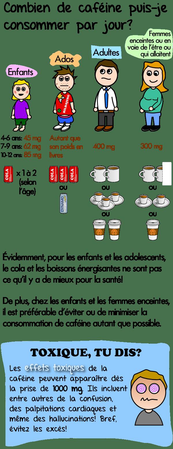 Combien de caféine puis-je consommer par jour, enfants, adultes, adolescents , femmes enceintes , grossesse , toxicité , surdosage