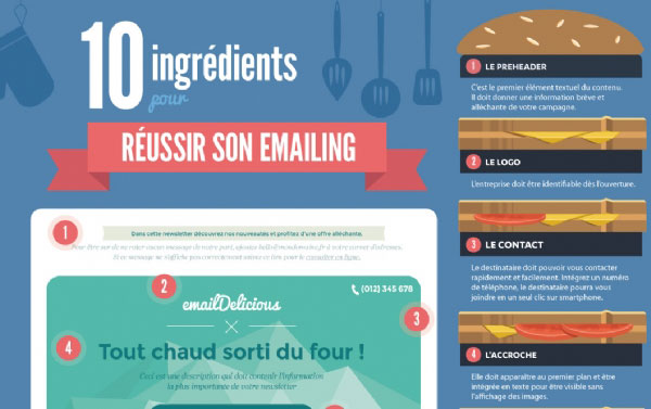 Infographie  comment réussir sa campagne Emailing en 10 étapes ? - emailing photo