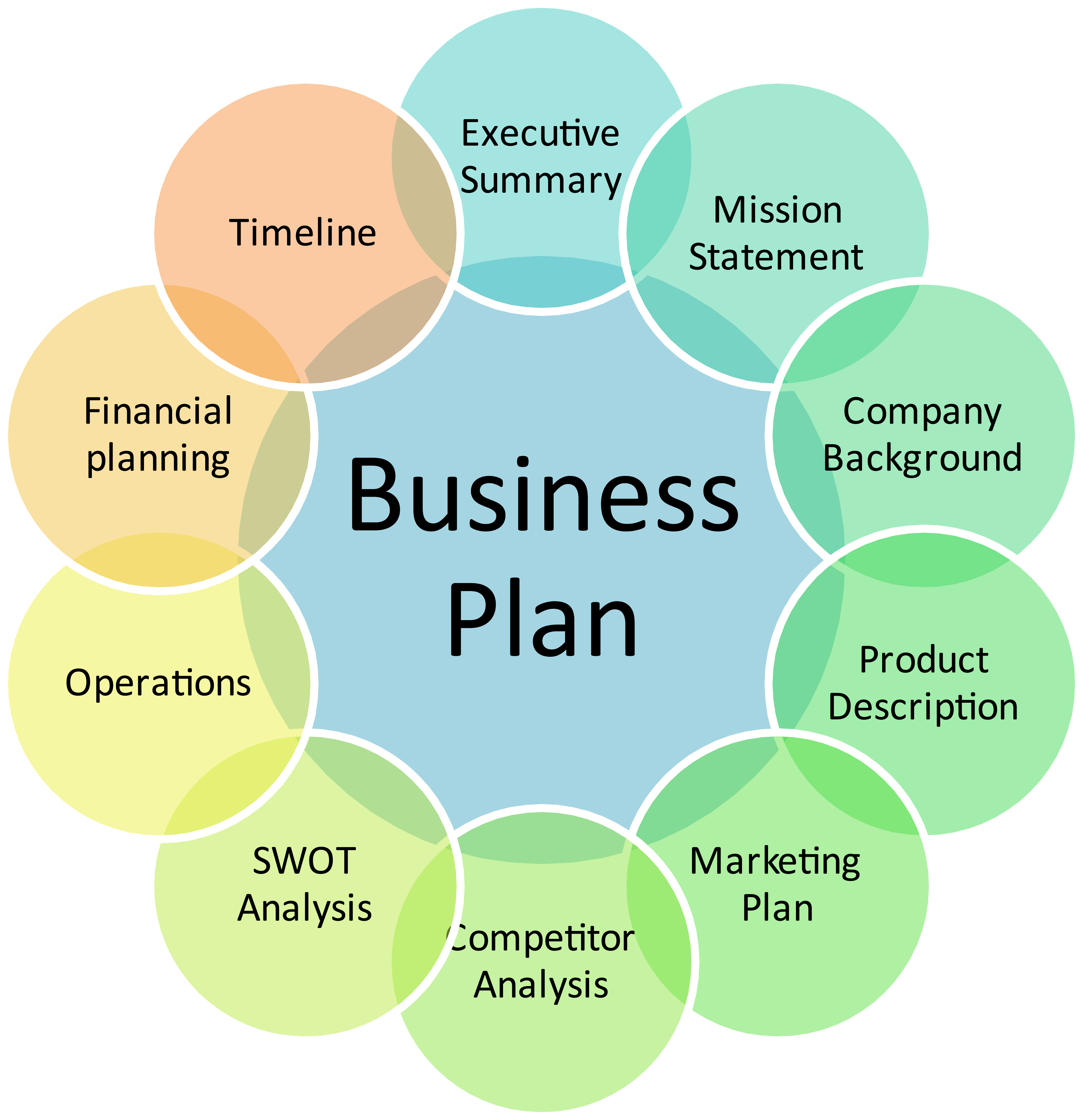 Cystic Fibrosis Trust Pre School And Primary School How To Write A Business Plan Heres A Method That Doesnt