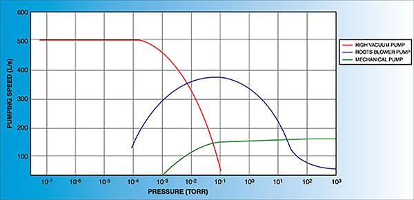Kurt J Lesker Company Pump Classifications Technical Notes