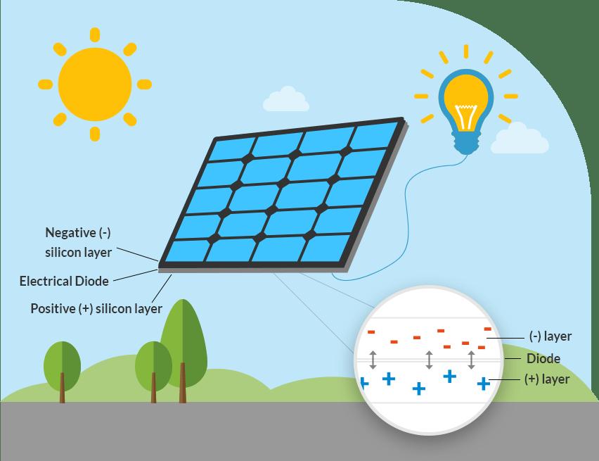 Solar Power Projects For Kids Teens Letsgosolarcom