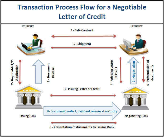 How Does a Negotiable Letter of Credit Work? Letterofcreditbiz