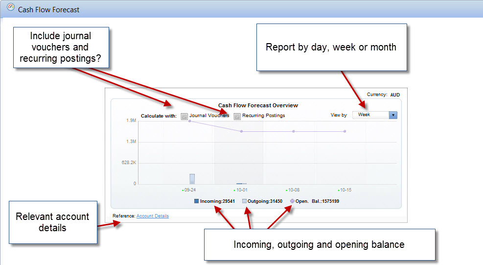 SAP Business One Cash Flow Reporting