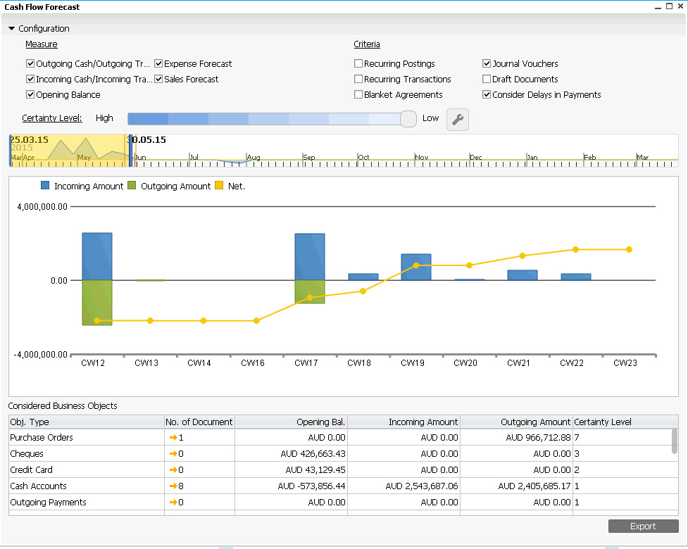 SAP Business One HANA Cash Flow Forecast - cash flow business