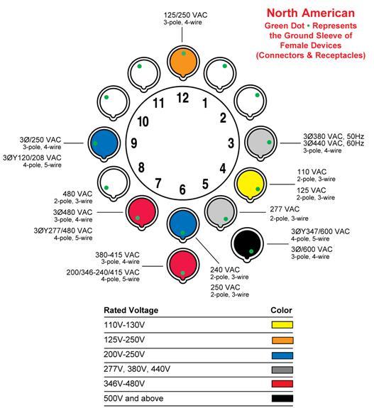 520PV - 20 Amp Grounding Plug in Yellow - Leviton