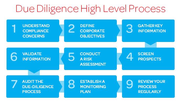 9 Steps to Effective Supplier Due Diligence - Risk Management Guide - effective employee evaluation steps